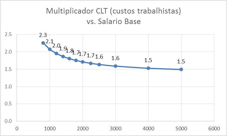 multiplicador-CLT