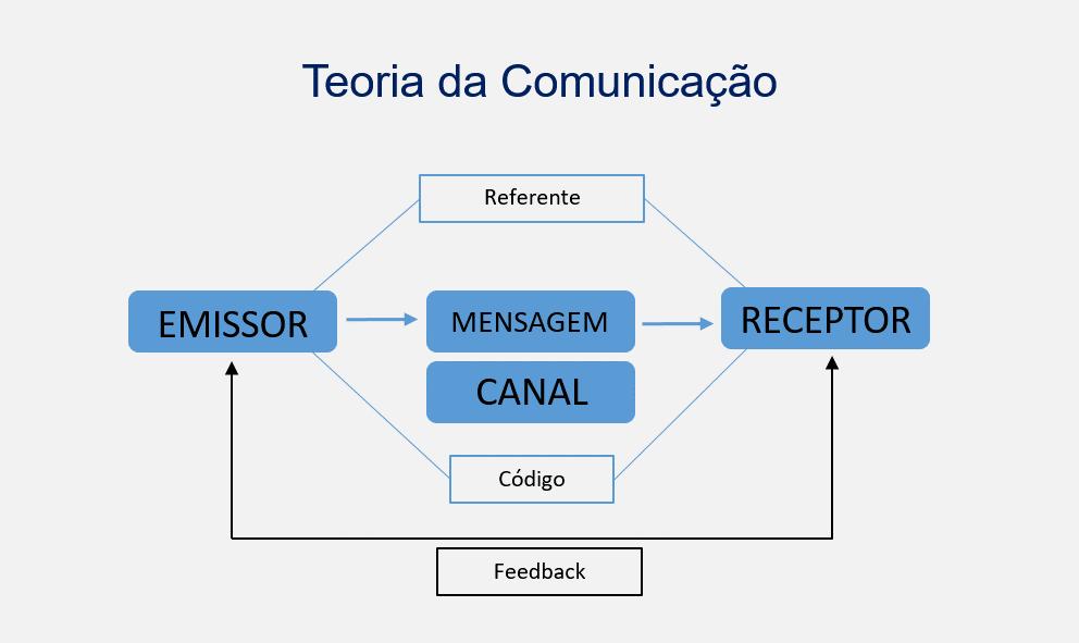 Teoria da Comunicação para explicar função dos canais de comunicação